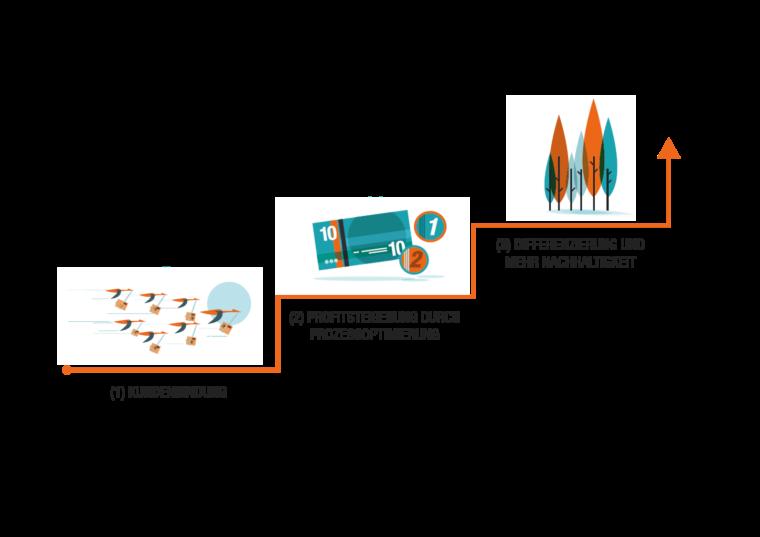 Drei-Stufen-Modell